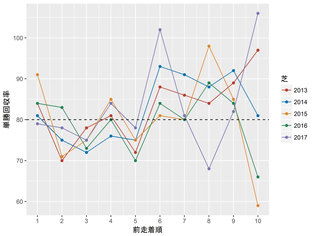 芝コースの前走着順と単勝回収率の関係