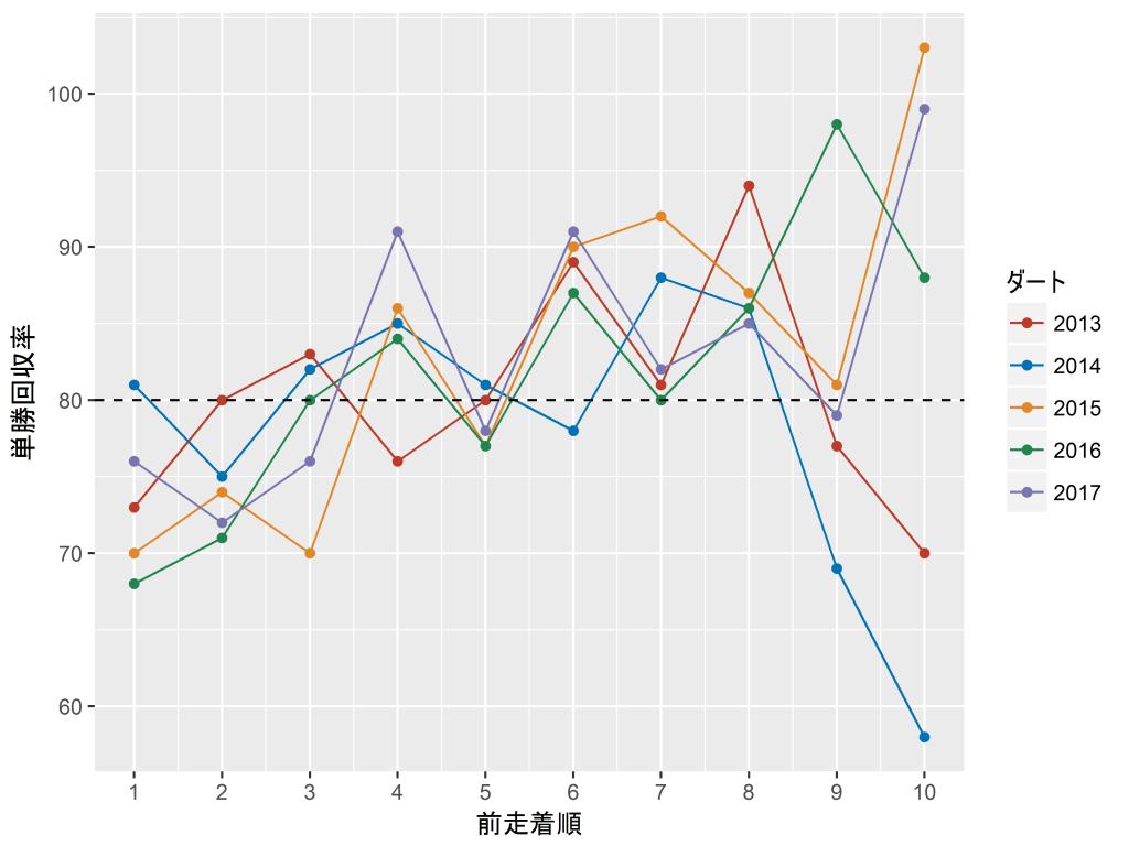 ダートコースの前走着順と単勝回収率の関係