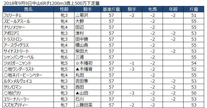 定量戦の斤量の事例