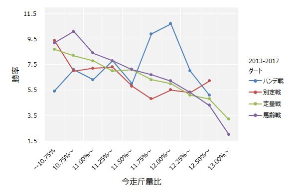 ダートコースの今走斤量比と勝率の関係