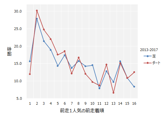 前走1人気の前走着順と勝率の関係
