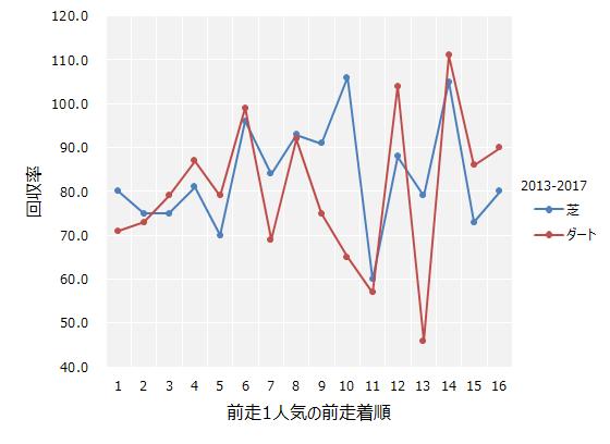 前走1人気の前走着順と回収率の関係