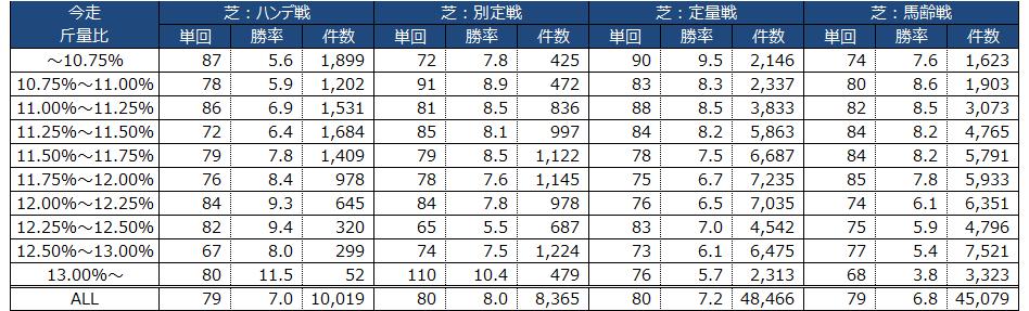 芝レース|ハンデ戦・別定戦・定量戦・馬齢戦別の勝率・回収率