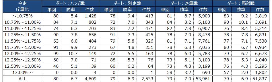ダートレース|ハンデ戦・別定戦・定量戦・馬齢戦別の勝率・回収率